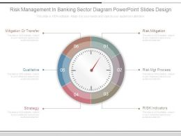 Risk Management In Banking Sector Diagram Powerpoint Slides Design