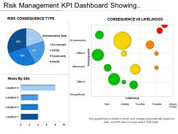 Risk Management Kpi Dashboard Showing Consequence Vs Likelihood