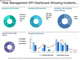 Risk Management Kpi Dashboard Showing Incidents By Priority And Severity