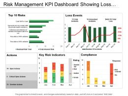 Risk Management Kpi Dashboard Showing Loss Events Actions And Compliance