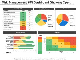 Risk Management Kpi Dashboard Showing Open Issues And Control Performance