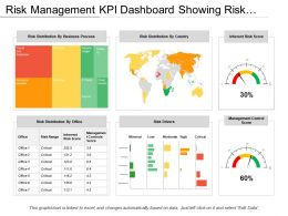 Risk Management Kpi Dashboard Showing Risk Distribution By Country Office And Business Process