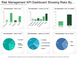 Risk Management Kpi Dashboard Showing Risks By Level Assignee And Status