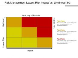 Risk Management Lowest Risk Impact Vs Likelihood 3 X 3 Powerpoint Slides