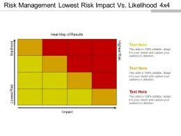 risk_management_lowest_risk_impact_vs_likelihood_4x4_ppt_presentation_Slide01