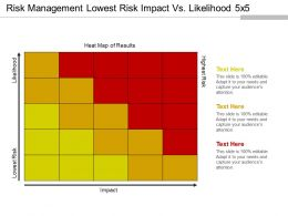 Risk Management Lowest Risk Impact Vs Likelihood 5x5 Powerpoint Slide