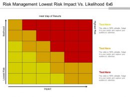 Risk Management Lowest Risk Impact Vs Likelihood 6x6 PPT Example File