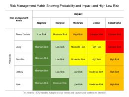 Risk Management Matrix Showing Probability And Impact And High Low Risk