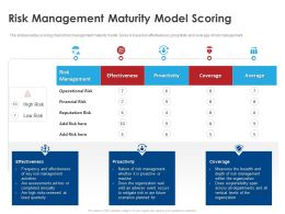 Risk Management Maturity Model Scoring Ppt Powerpoint Gallery Show
