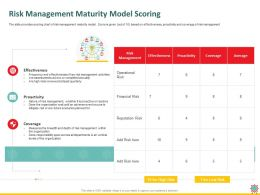 Risk Management Maturity Model Scoring Span Ppt Powerpoint Presentation Styles Templates