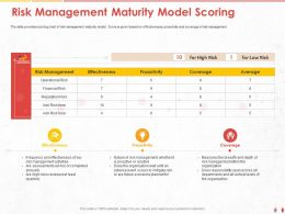 Risk Management Maturity Model Scoring Whether Ppt Powerpoint Presentation Styles Icons