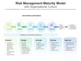 Risk Management Maturity Model With Organizational Culture