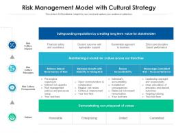 Risk Management Model With Cultural Strategy