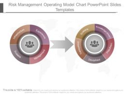 Risk Management Operating Model Chart Powerpoint Slides Templates