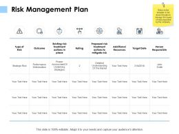 Risk Management Plan Additional Resources Ppt Powerpoint Presentation Slides Deck