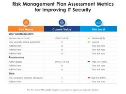 Risk Management Plan Assessment Metrics For Improving It Security