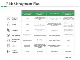 Risk Management Plan Slide3 Ppt Design