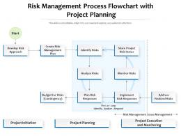 Risk Management Process Flowchart With Project Planning