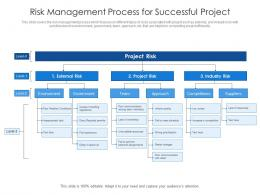 Risk Management Process For Successful Project