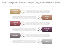 Risk Management Process Sample Diagram Powerpoint Slides