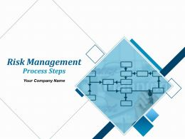 Risk Management Process Steps Powerpoint Presentation Slides