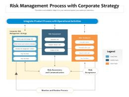Risk Management Process With Corporate Strategy