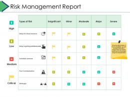 Risk Management Report Project Brief Ppt Powerpoint Presentation Layouts Design Templates