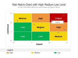 Risk Matrix Chart With High Medium Low Level