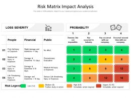 Risk Matrix Impact Analysis
