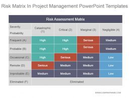 Risk Matrix In Project Management Powerpoint Templates
