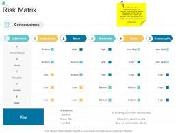Risk Matrix Organizational Change Strategic Plan Ppt Professional