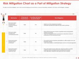 Risk Mitigation Chart As A Part Of Mitigation Strategy Lunch Ppt Powerpoint Presentation Gallery Grid