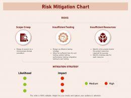 Risk Mitigation Chart Backup High Impact Powerpoint Presentation Slide Portrait