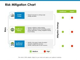 Risk Mitigation Chart Impact Ppt Powerpoint Presentation Icon Topics