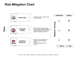 Risk Mitigation Chart Insufficient Testing Insufficient E98 Ppt Powerpoint Presentation Gallery Show