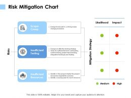 Risk Mitigation Chart Mitigation Strategy Ppt Powerpoint Presentation File Infographics