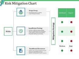 Risk Mitigation Chart Powerpoint Slide Backgrounds