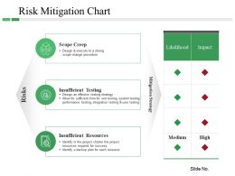 Risk Mitigation Chart Powerpoint Slide Presentation Tips