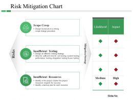 Risk Mitigation Chart Powerpoint Slide Presentation Tips