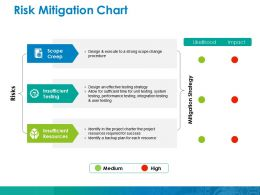 Risk Mitigation Chart Ppt Inspiration Themes