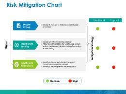 Risk Mitigation Chart Ppt Inspiration Themes