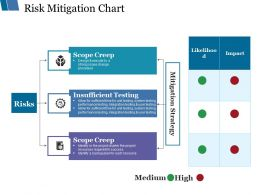 Risk Mitigation Chart Ppt Styles Introduction