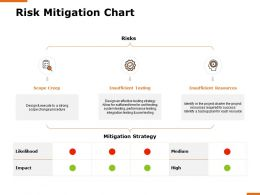 Risk Mitigation Chart Resources H167 Ppt Powerpoint Presentation Show Example File