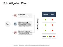 Risk Mitigation Chart Resources Ppt Powerpoint Presentation Pictures Example