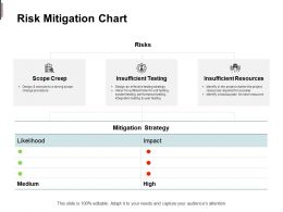 Risk Mitigation Chart Scope Creep Insufficient Resources Ppt Powerpoint Presentation Slides Background