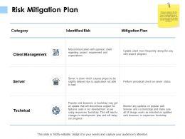 Risk Mitigation Plan Client Management K118 Ppt Powerpoint Presentation File Inspiration