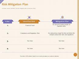 Risk Mitigation Plan Compliance M1051 Ppt Powerpoint Presentation Layouts Design Ideas