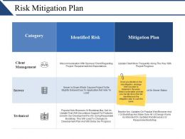 Risk Mitigation Plan Powerpoint Presentation