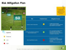 Risk Mitigation Plan Ppt Powerpoint Presentation File Vector