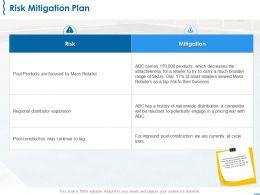 Risk Mitigation Plan Ppt Powerpoint Presentation Model Skills
